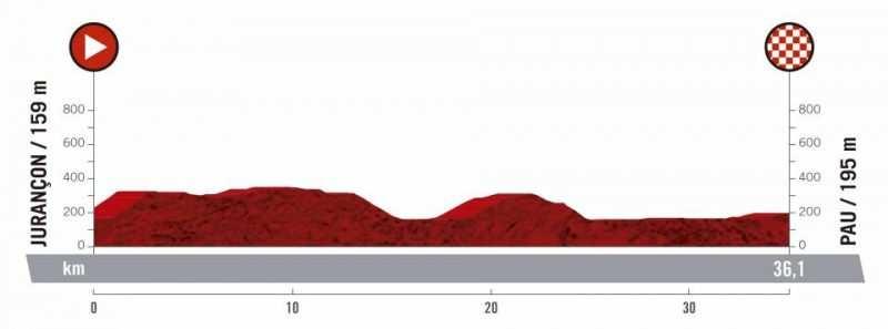 10ª etapa - 3 de septiembre: Jurançon - Pau / 36,1 Km. (CRI)