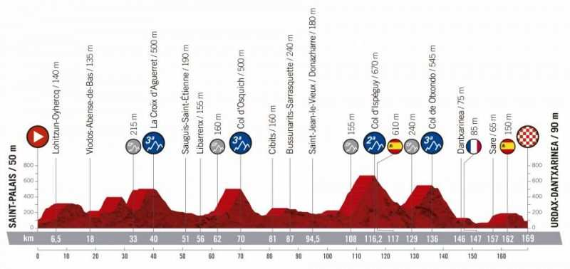 11ª etapa - 4 de septiembre: Saint Palais - Urdax Dantxarinea / 169 Km.