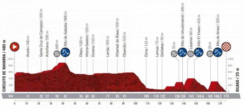 12ª etapa - 5 de septiembre: Circuito de Navarra - Bilbao / 175 Km.