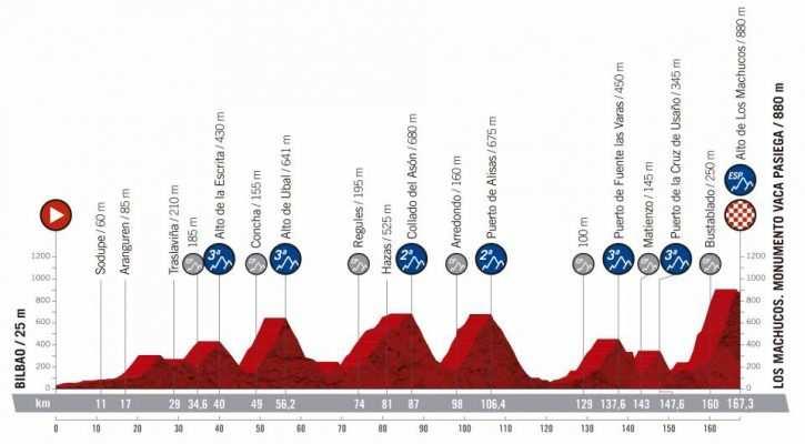 13ª etapa - 6 de septiembre: Bilbao - Los Machucos / 167 Km.