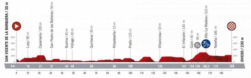 14ª etapa - 7 de septiembre: San Vicente de la Barquera - Oviedo / 189 Km.