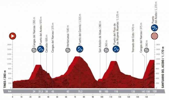 15ª etapa - 8 de septiembre: Tineo - Santuario de Acebo / 159 Km.