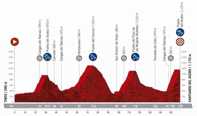 Etapa 15 de la Vuelta Ciclista a España de 2019