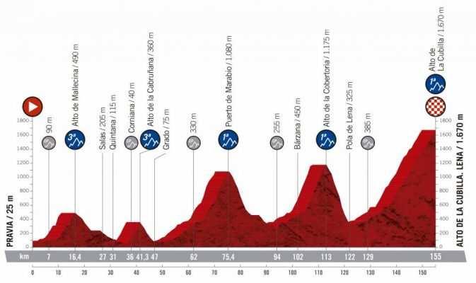 16ª etapa - 9 de septiembre: Pravia - Alto de la Cubilla (Lena) / 155 Km.