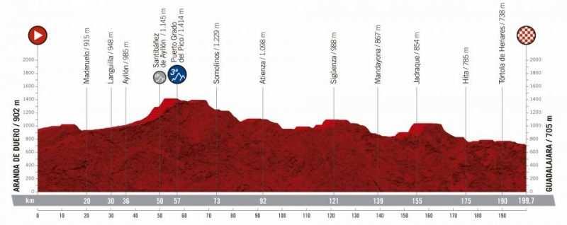 17ª etapa - 11 de septiembre: Aranda de Duero - Guadalajara / 199,7 Km.