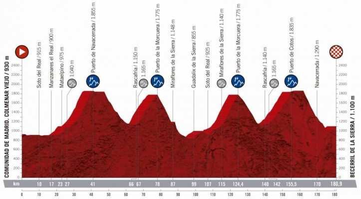 18ª etapa - 12 de septiembre: Colmenar Viejo-Becerril de la Sierra / 180,9Km