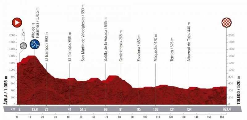19ª etapa - 13 de septiembre: Ávila - Toledo / 163,4 Km.