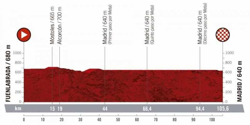 21ª etapa - 15 de septiembre: Fuenlabrada - Madrid / 105,6 Km.