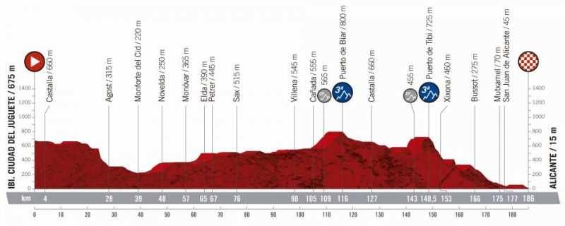 3ª etapa - 26 de agosto: Ciudad del jueguete Ibi - Alicante / 186 Km.