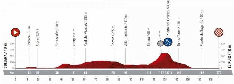 4ª etapa - 27 de agosto: Cullera - El Puig / 177 Km.
