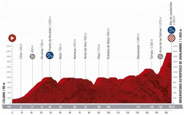 5ª etapa - 28 de agosto: L´Eliana - Javalambre / 165,6 Km.