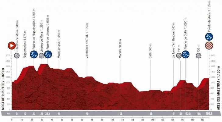 Perfil de la sexta etapa de la La Vuelta 2019: Mora de Rubielos -Ares de Maestrat