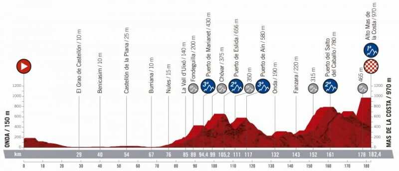 7ª etapa - 30 de agosto: Onda - Mas de la Costa / 182 Km.