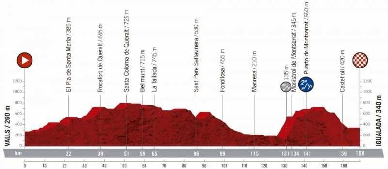 8ª etapa - 31 de agosto: Valls - Igualada / 168 Km.