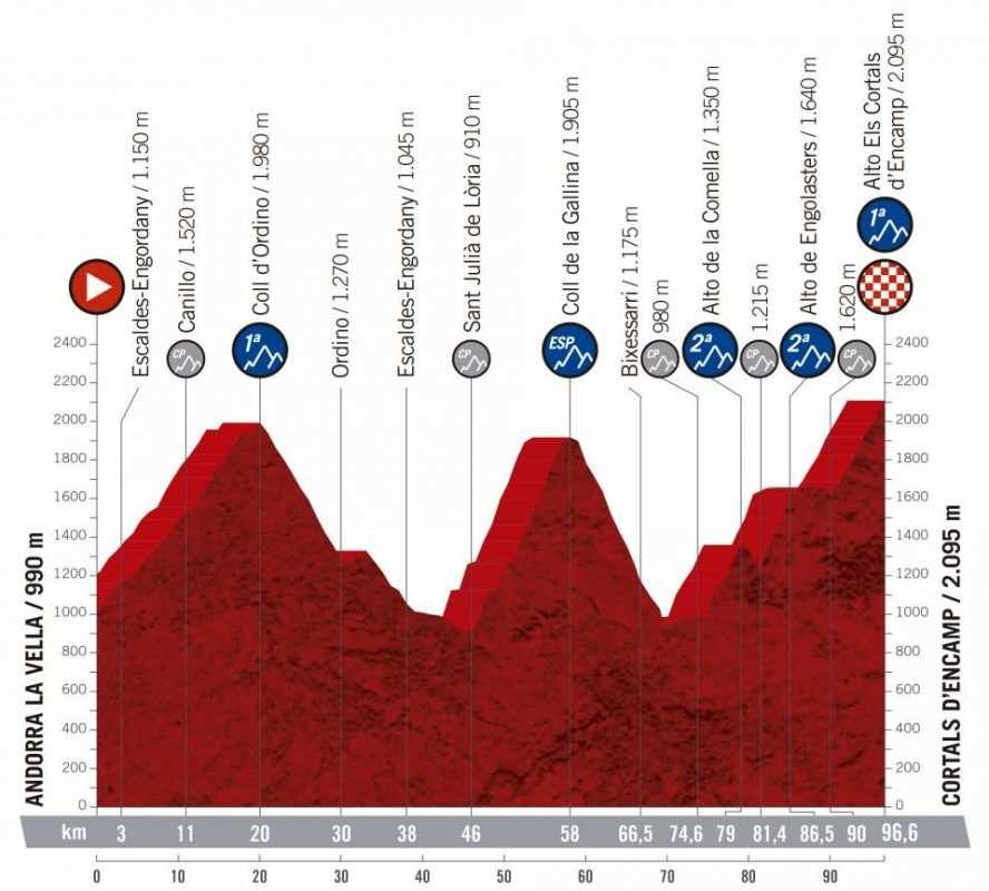 9ª etapa - 1 de septiembre: Andorra la Vella - Cortals D´Encamp / 96,6 Km.