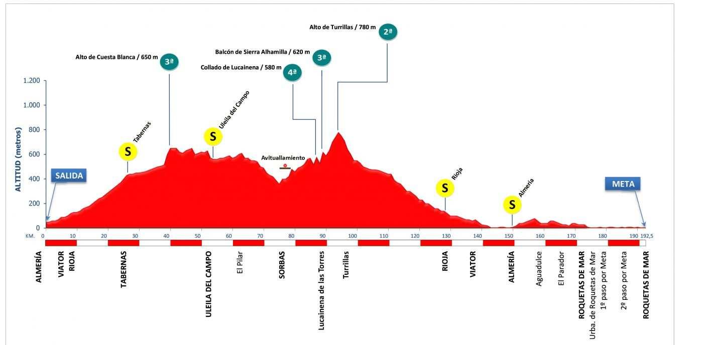 Perfil y altimetría de la Clásica de Almería 2019