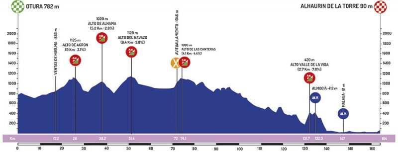 5ª ETAPA. Domingo, 24 de febrero de 2019. OTURA - ALHAURÍN DE LA TORRE. 163,9 km