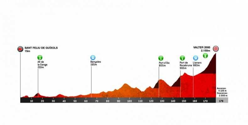 3ª Etapa: Miércoles 27 marzo. Sant Feliu de Guíxols-Vallter 2000 (Setcases). 179 km