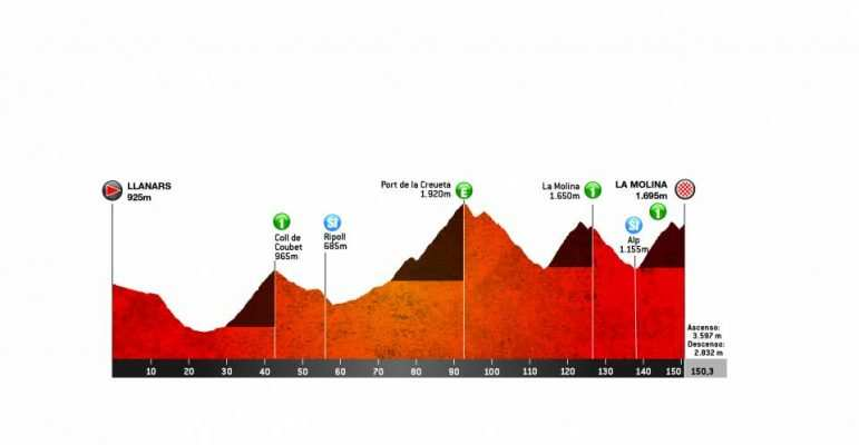 4ª Etapa: Jueves 28 marzo. Llanars (Vall de Camprodon)– La Molina. 150,3 km
