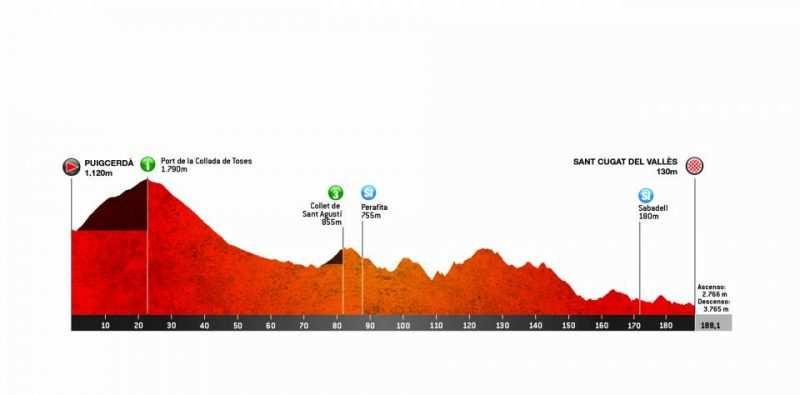 5ª Etapa: Viernes 29 marzo. Puigcerdà – Sant Cugat del Vallès. 188,1 km
