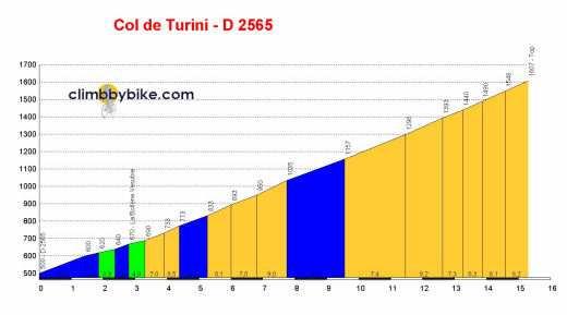 Altmetría del Paso Turini