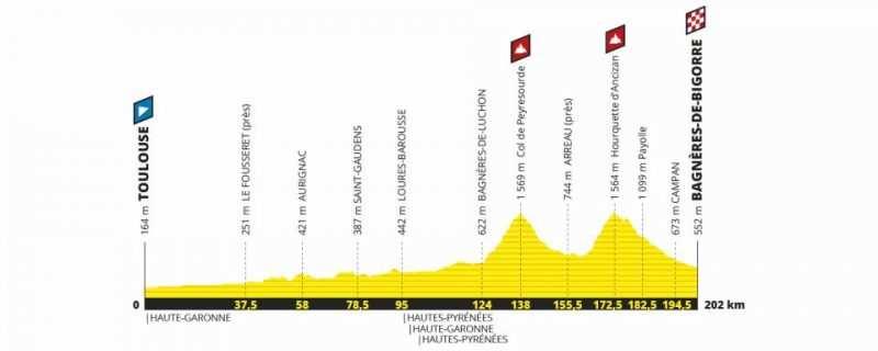 Etapa 12 Tour de Francia 2019 - jueves 18 de julio - Toulouse - Bagnères de Bigorre