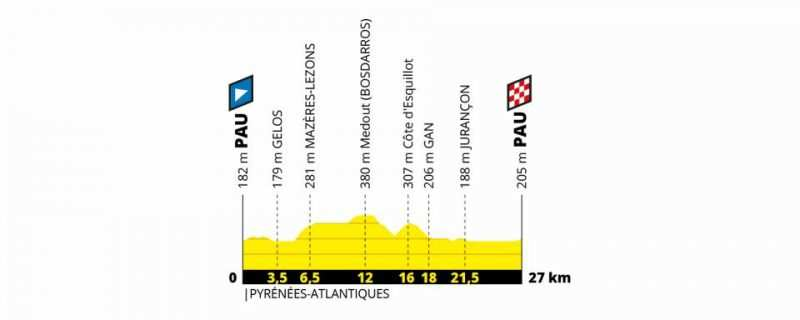 Etapa 13 Tour de Francia 2019 - viernes 19 de julio - Pau - Pau
