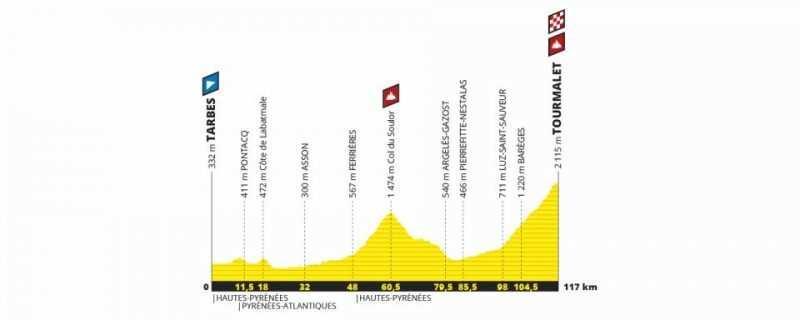Etapa 14 Tour de Francia 2019 - sábado 20 de julio - Tarbes - Tourmalet