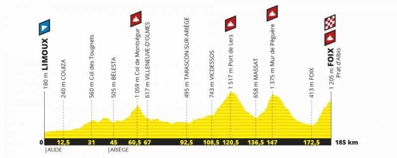 Etapa 15 Tour de Francia 2019 - domingo 21 de julio - Limoux - Foix