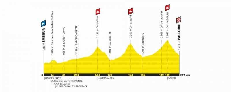 Etapa 18 Tour de Francia 2019 - jueves 25 de julio - Embrun - Valloire