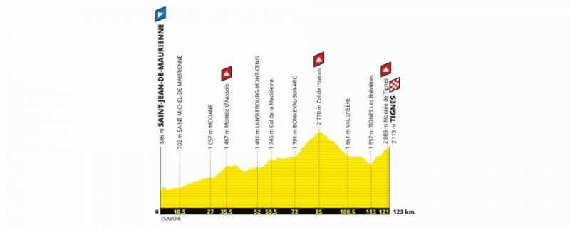 Etapa 19 Tour de Francia 2019 - viernes 26 de julio - Saint-Jean-de-Maurienne - Tignes
