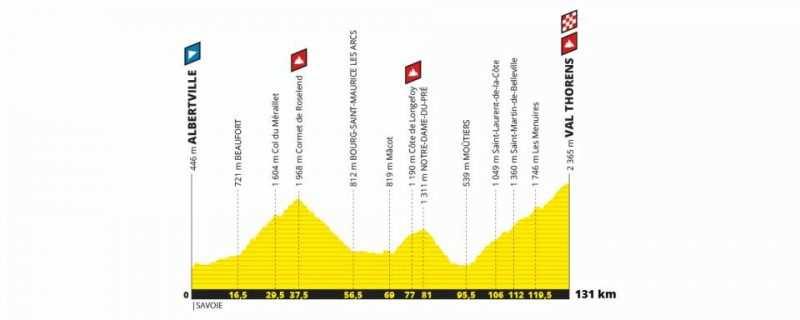 Etapa 20 Tour de Francia 2019 - sábado 27 de julio - Albertville - Val Thorens