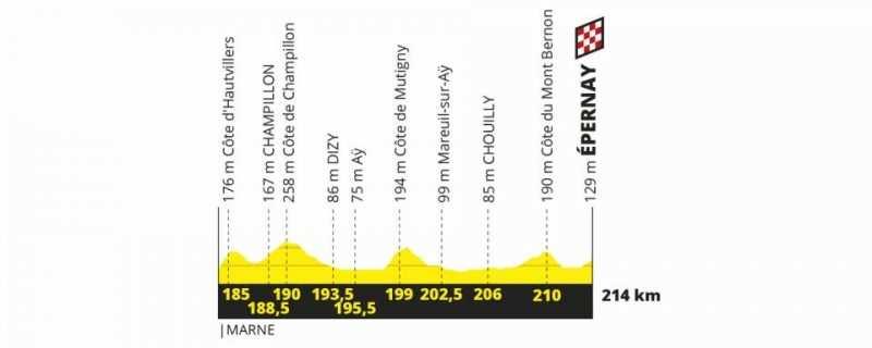 Etapa 3 Tour de Francia 2019 - lunes 8 de julio
