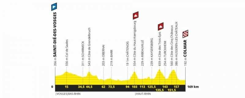 Etapa 5 Tour de Francia 2019 - miércoles 10 de julio - Saint-Dié-Des-Vosges - Colmar