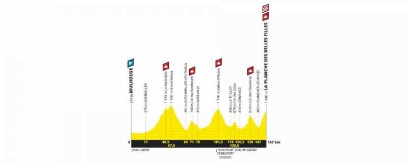 Etapa 6 Tour de Francia 2019 - jueves 11 de julio - Mulhouse - La Planche des Belles Filles