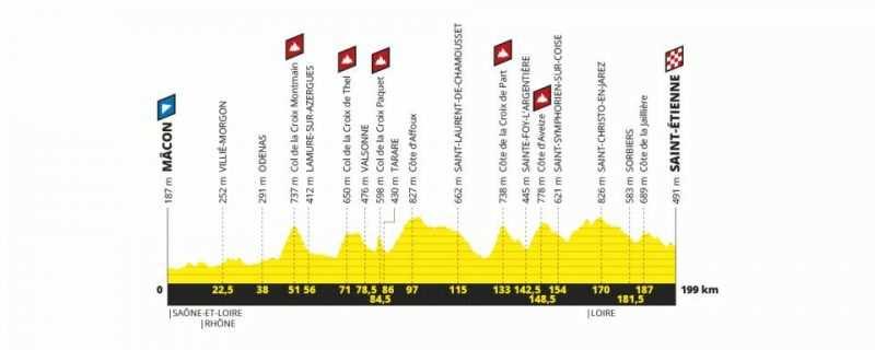 Etapa 8 Tour de Francia 2019 - sábado 13 de julio - Mâcon - Saint Étienne