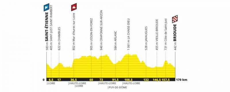 Etapa 9 Tour de Francia 2019 - domingo 14 de julio - Saint-Étienne - Brioude