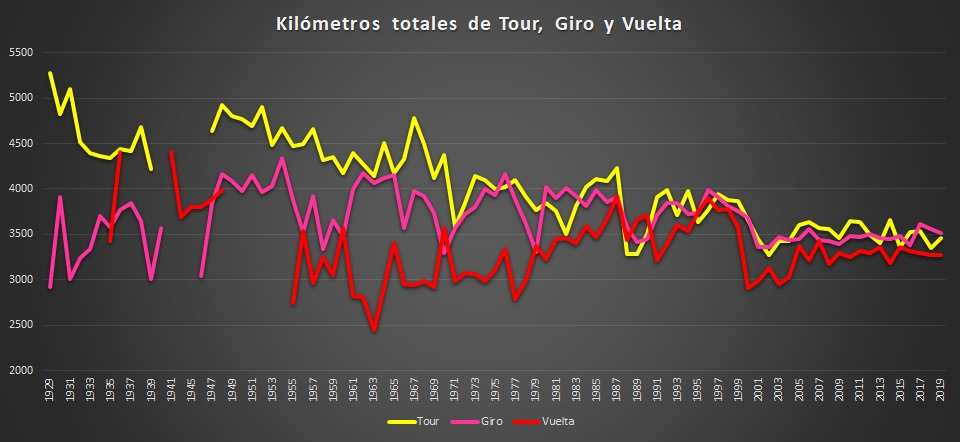 Recorrido Giro, Tour y Vuelta a España