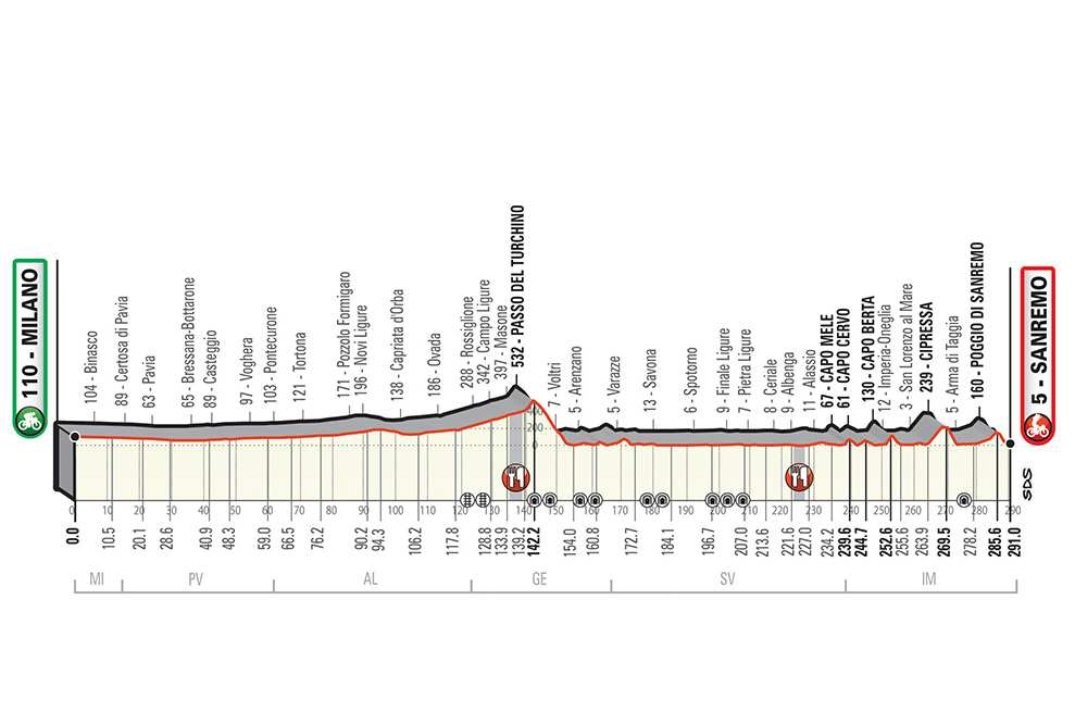 Perfil de la Milán-San Remo 2019