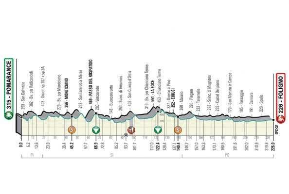 3ª etapa: Viernes 15 marzo: Pomarance-Foligno, 224 km.