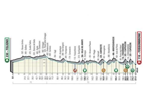 4ª etapa: Sábado 16 marzo: Foligno-Fossombrone, 223 km.