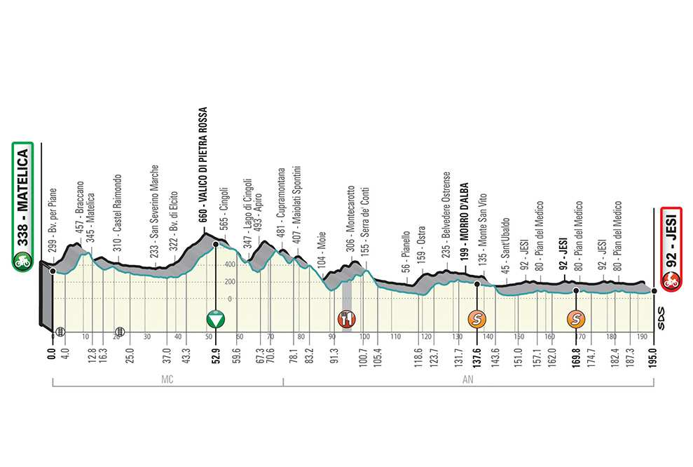 6ª etapa: Lunes 18 marzo: Matelica-Jesi, 195 km.