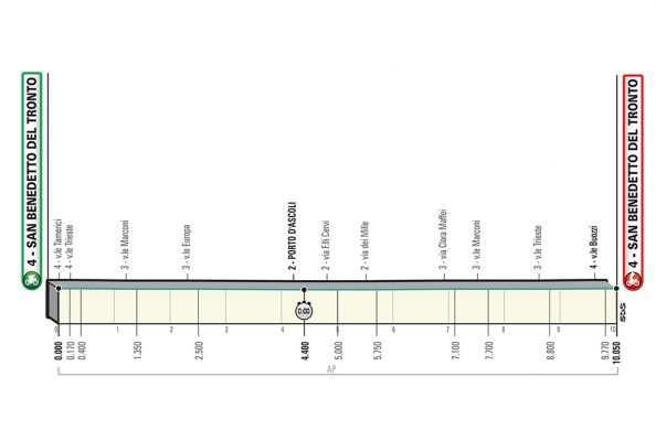 7ª etapa: Martes 19 marzo: San Benedetto del Tronto-San Benedetto del Tronto, 10,5 km (CRI)