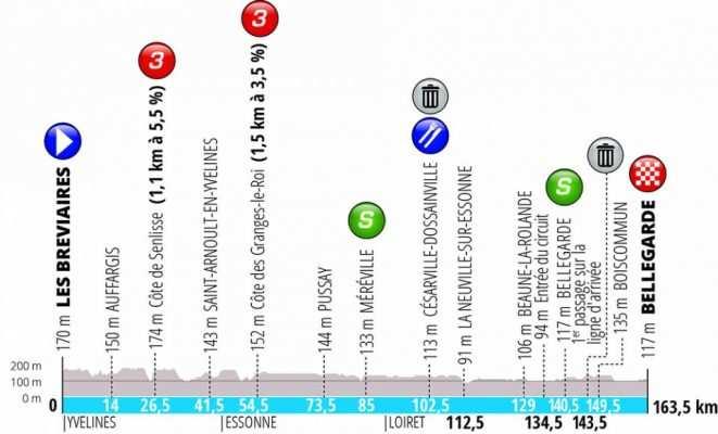 Etapa 2: Les Breviaires- Bellegarde. 163,5 km