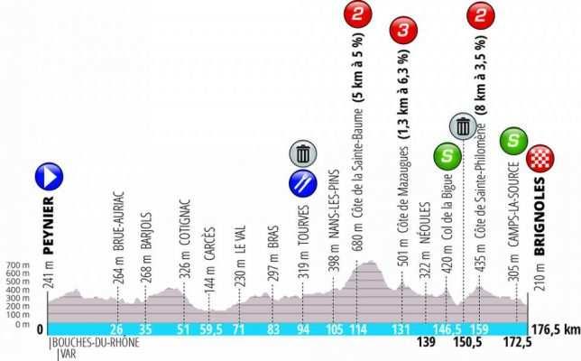 Etapa 6. Peynier- Brignoles. 176,5 km