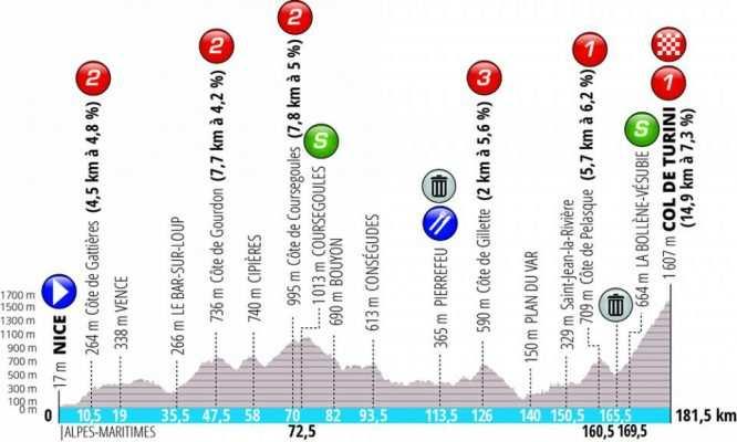 Etapa 7. Niza- Col de Turini. 181 kilómetros