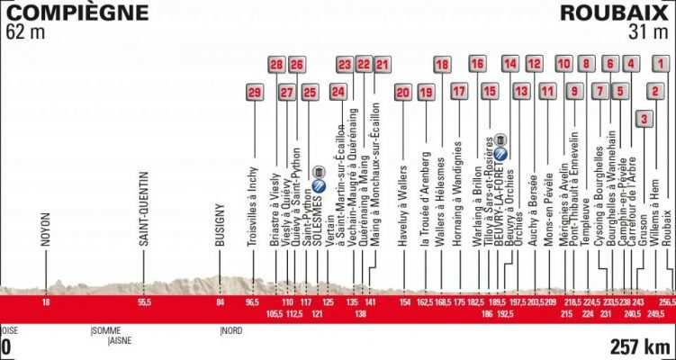 Perfil de la París-Roubaix de 2019
