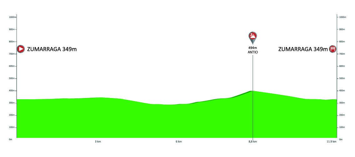 Etapa 1 Vuelta al País Vasco 2019 Zumárraga 8 de abril