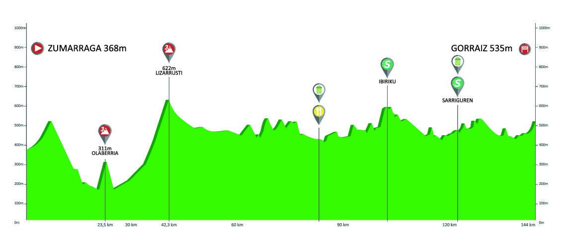 Etapa 2 Vuelta al País Vasco 2019 Gorraiz 9 de abril