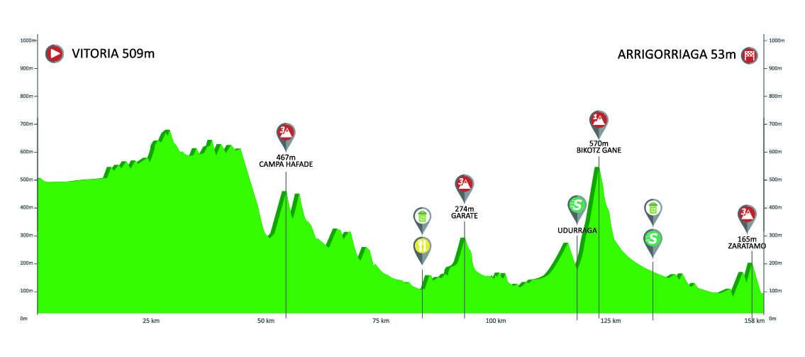 Etapa 4 Vuelta al País Vasco 2019 Arrigorriaga 11 de abril